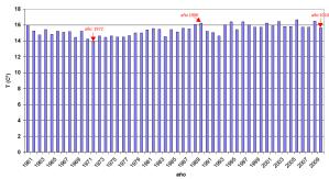 Temperaturas entre 1961 - 2010